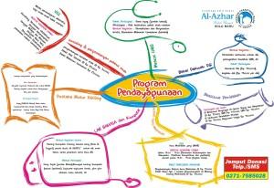 program pendayagunaan LAZ 2008 - 2009